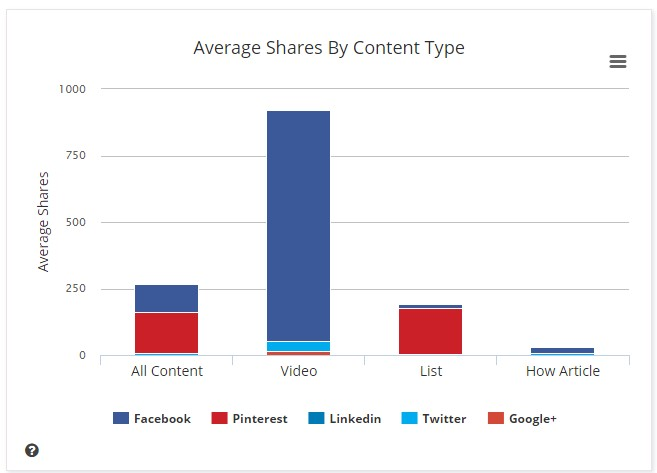 Shares by content type graph from buzzumo
