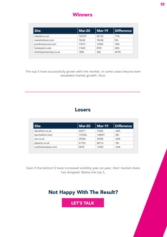 2020 Sportswear market report winners & losers table