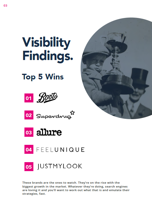 Beauty Retailers market Visibility YoY Winners