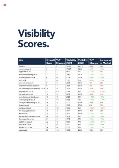 2021 Flooring Visibility YoY Table 2