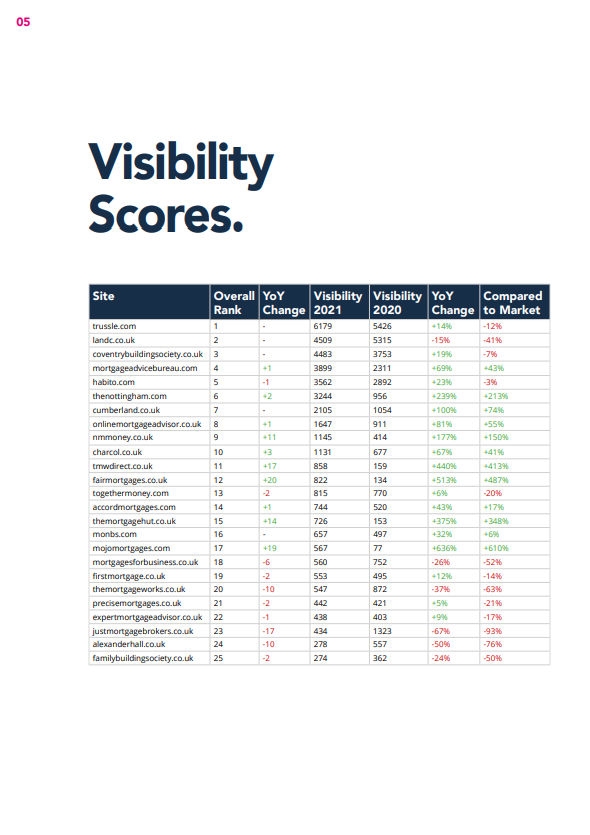 2021 Mortgages Report Organic Visibility Table