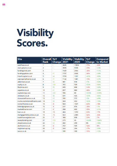 UK Business Finance Market Report Visibility YoY Table