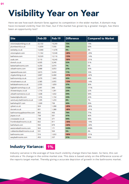 2020 Bathroom Market Report contents page