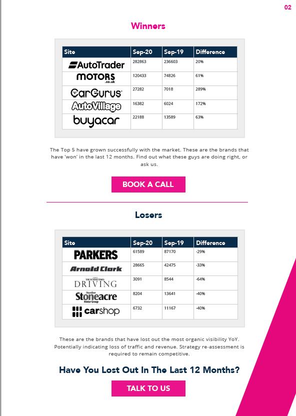 2020 Car Dealership report winners & losers
