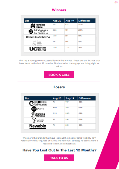 UK Business Finance Market Report Visibility Winners & Losers Table