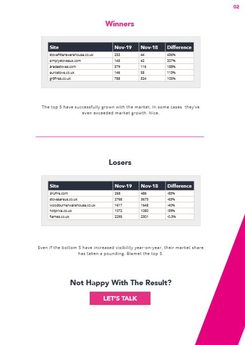 Log Burners Market Report - Data