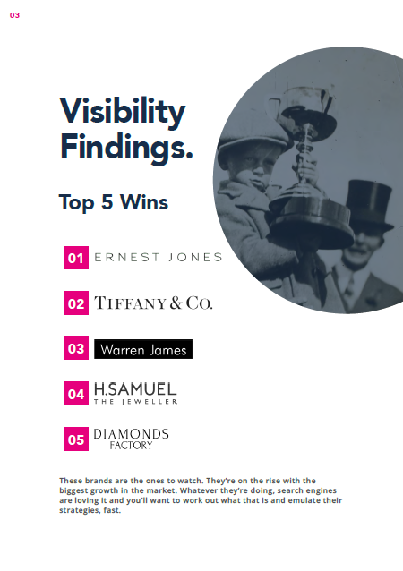 2021 Jewellery Market Report visibility winners page