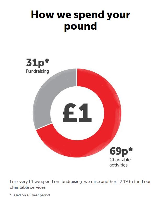 Crisis spending breakdown