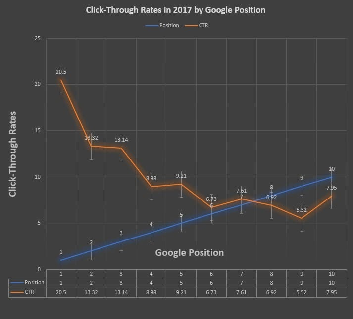 Graph from ignite visibility showing click through rates of google positions